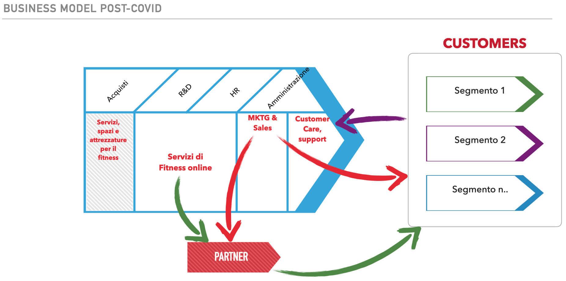business model di una palestra nel periodo post-covid