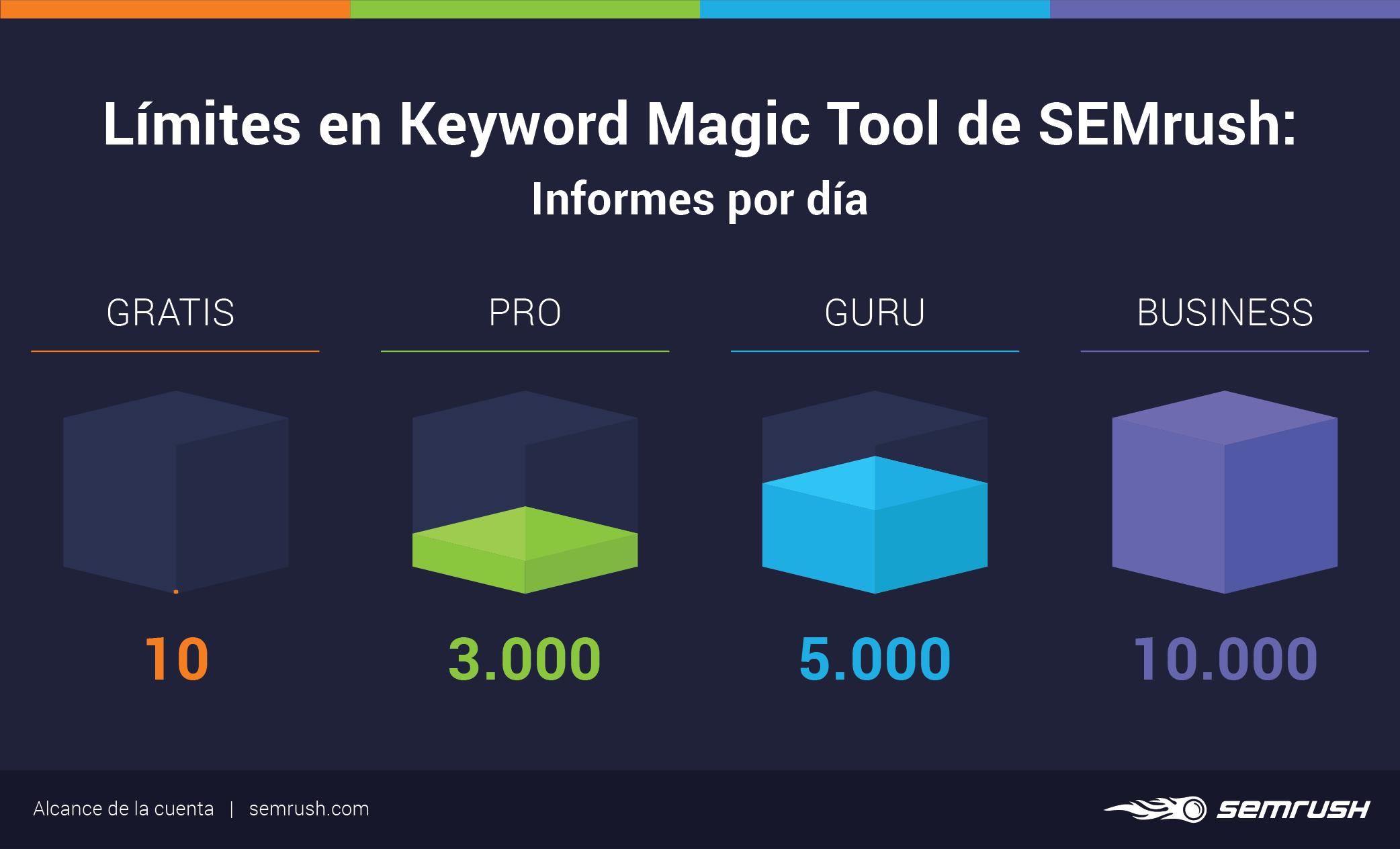 Cuenta gratis en SEMrush - Keyword Magic Tool