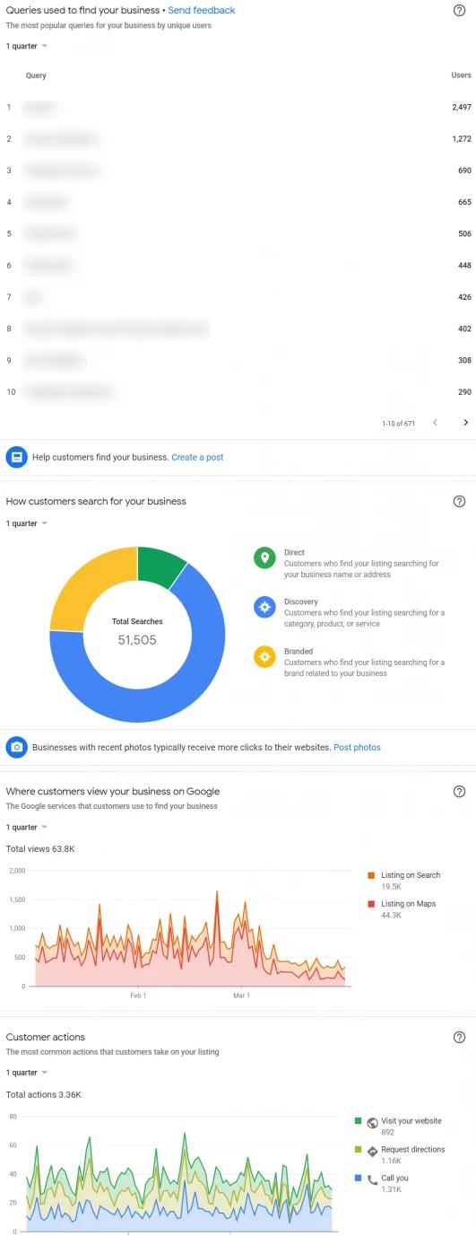 Estrategias de SEO local - Google My Business tres meses