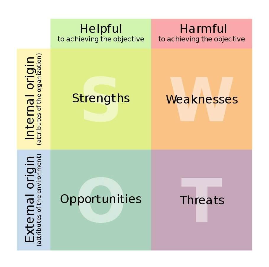 Analisi SWOT: la Matrice e i quattro riquadri (Strengths, Weaknesses, Opportunities, Threats)