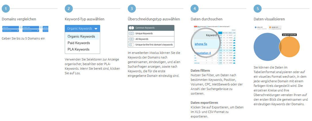 Domainvergleich SEMrush Beschreibung