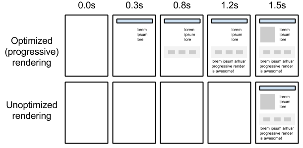 rendering progressivo di una pagina web