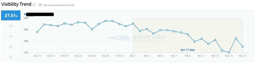 SEMrush and Google Updates