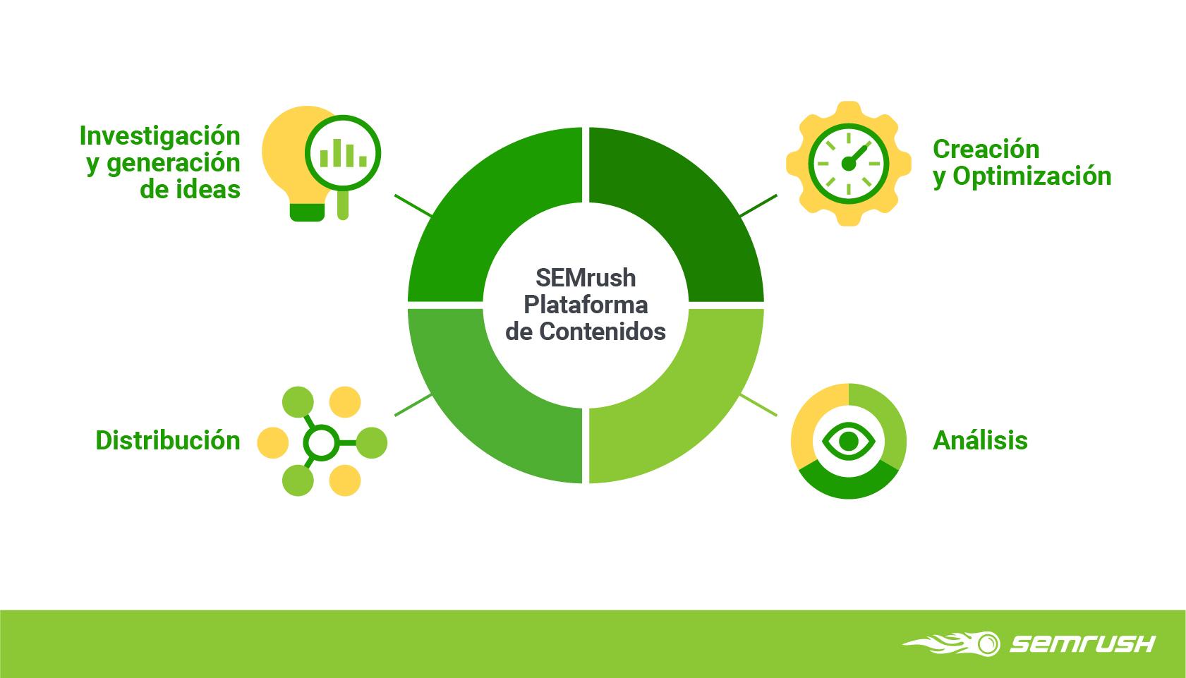Marketing de contenidos basado en datos - Workflow