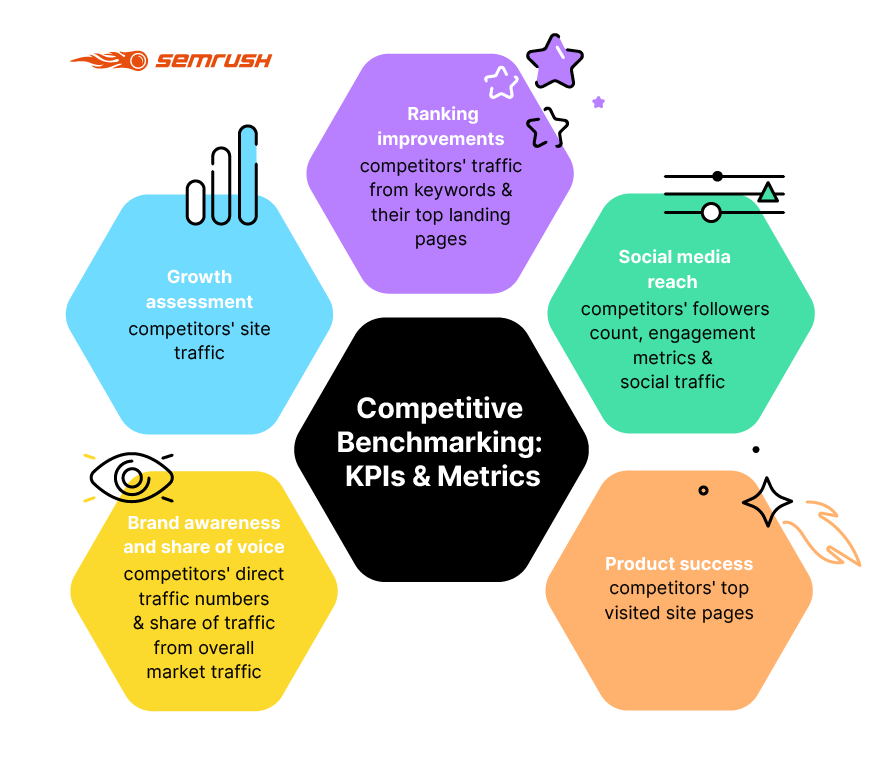 The Ins and Outs of Competitive Benchmarking. Image 1