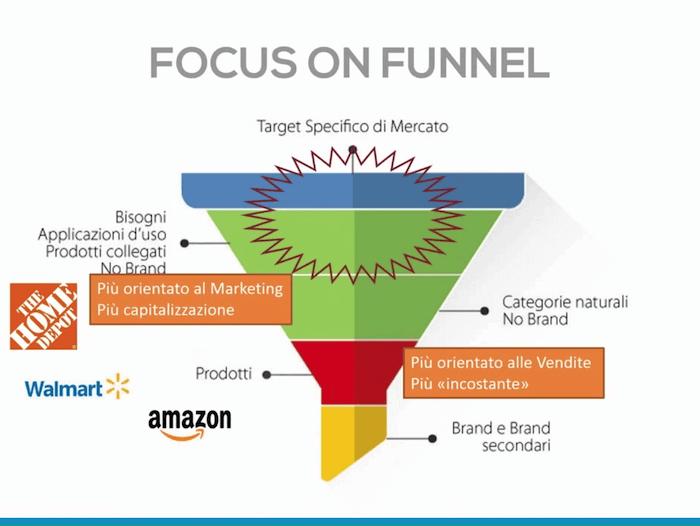 Keyword branded: come ottimizzare il funnel per migliorare la visibilità