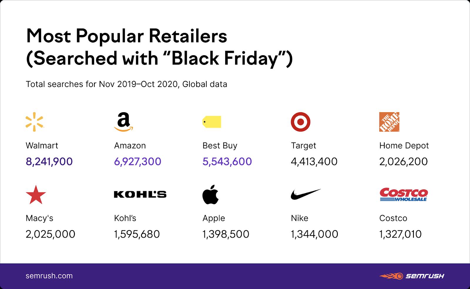popular black friday retailers