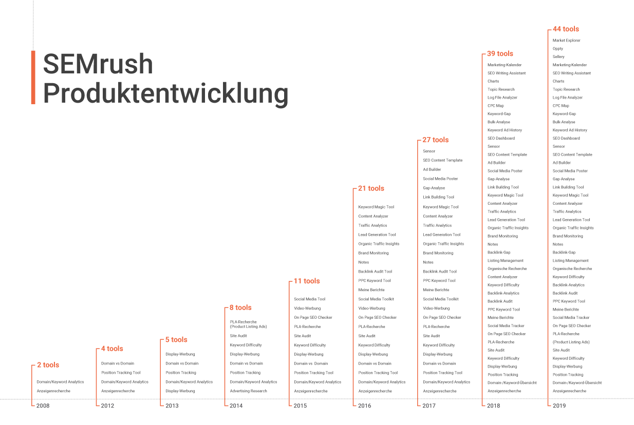 SEMrush Produktentwicklung