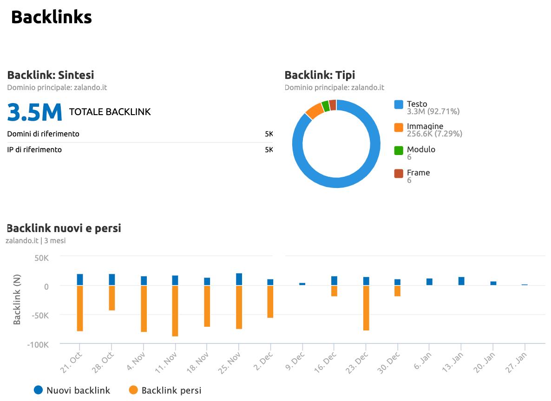 modello di report seo dei backlink