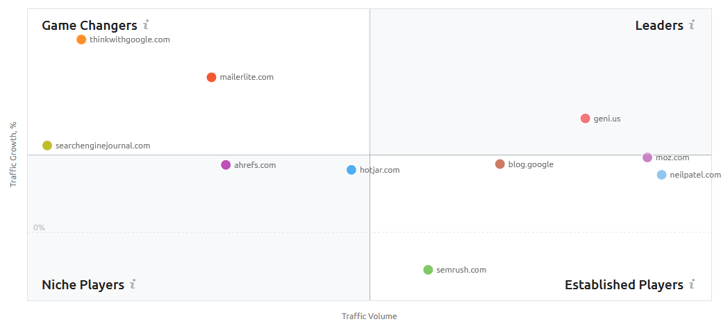 Screenshot: SEMrush Market Explorer