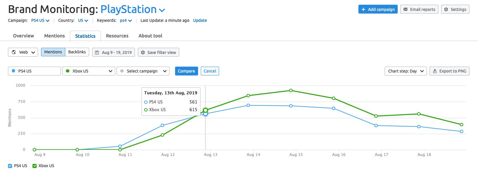 Brand Monitoring statistics tab