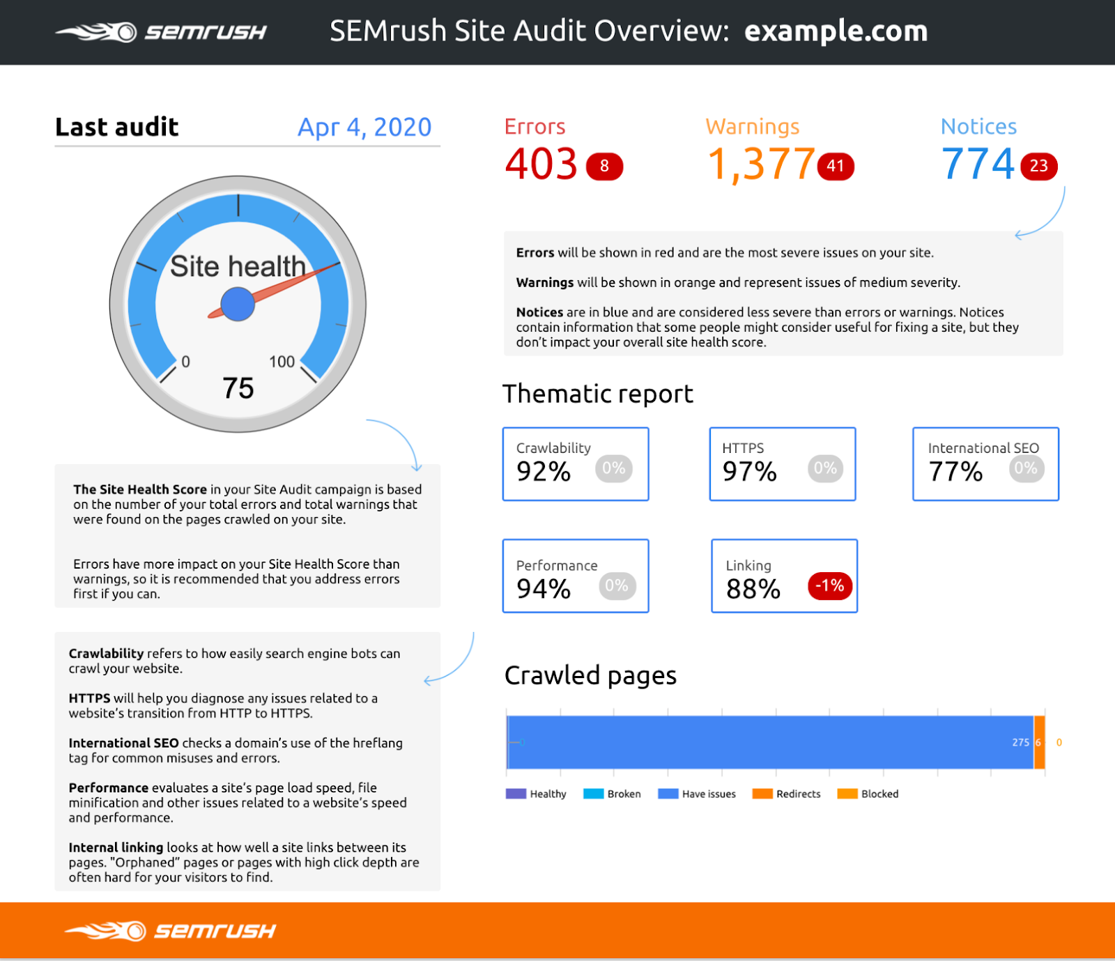 Google Data Studio: SEMrush Site Audit connector
