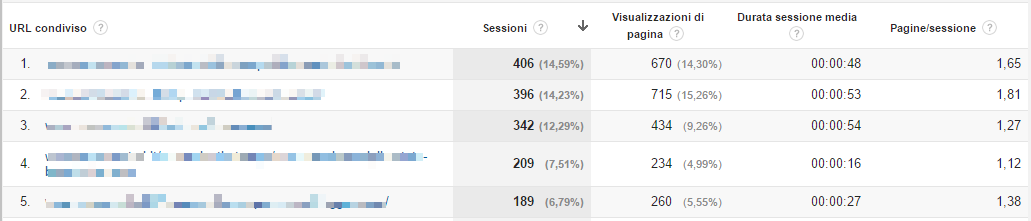 Google Analytics: pagine social media