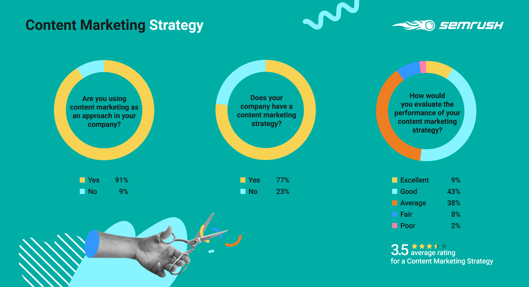 Content Marketing stats from survey