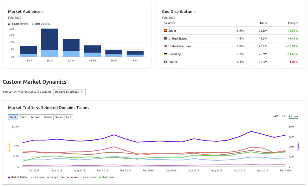 Novedades de SEMrush febrero 2020 - Market audience