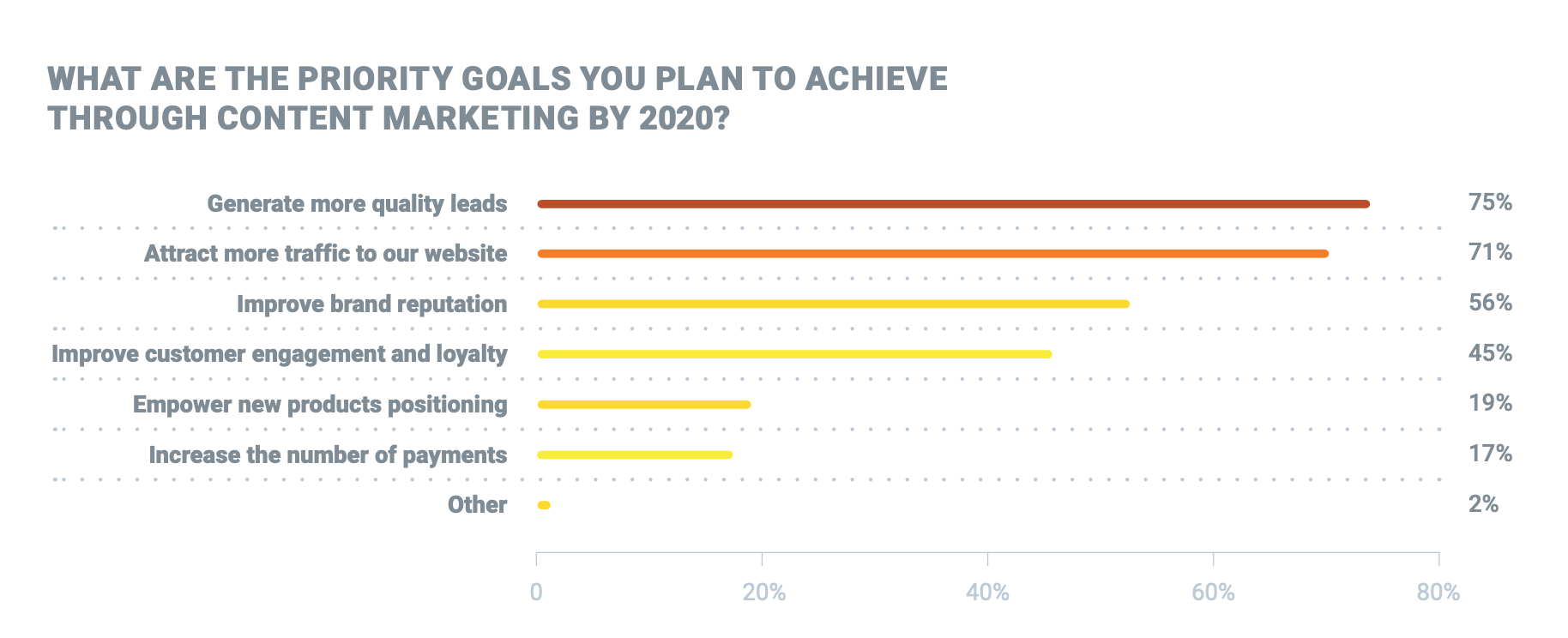 strategie de contenu - 5 tendances du content marketing en 2020