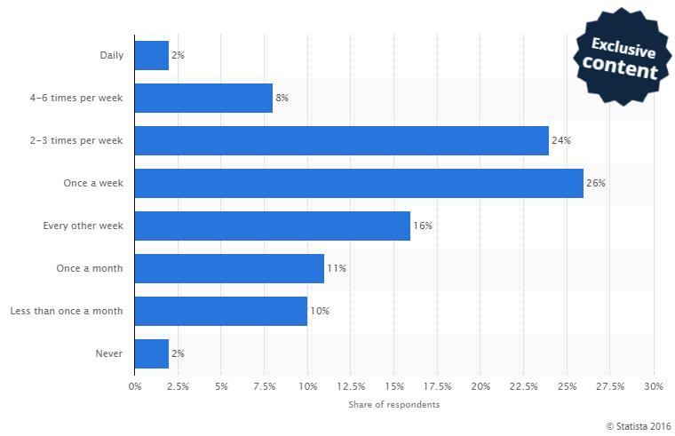 Food App Delivery Statistics