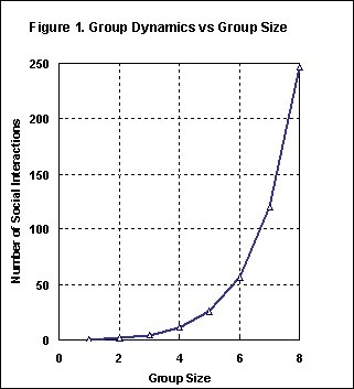 group-size