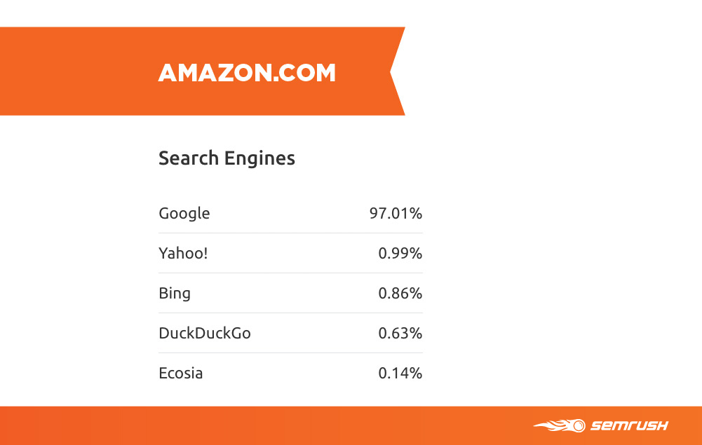 amazon search engines