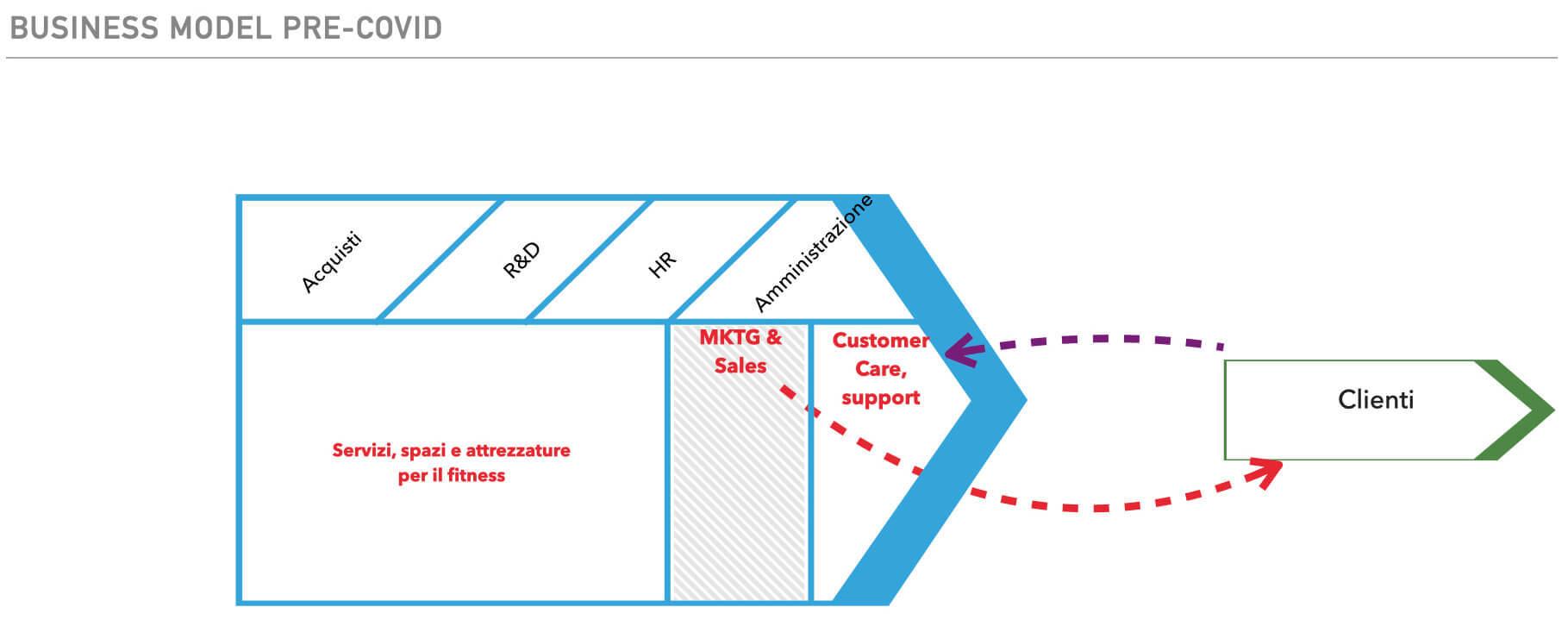 esempio business model palestre prima del coronavirus