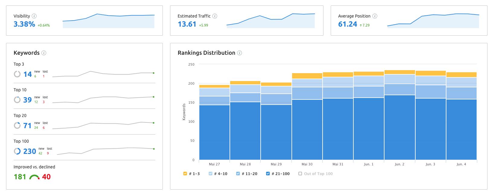 Website und Keyword Ranking abfragen, analysieren und überprüfen. Bild 15