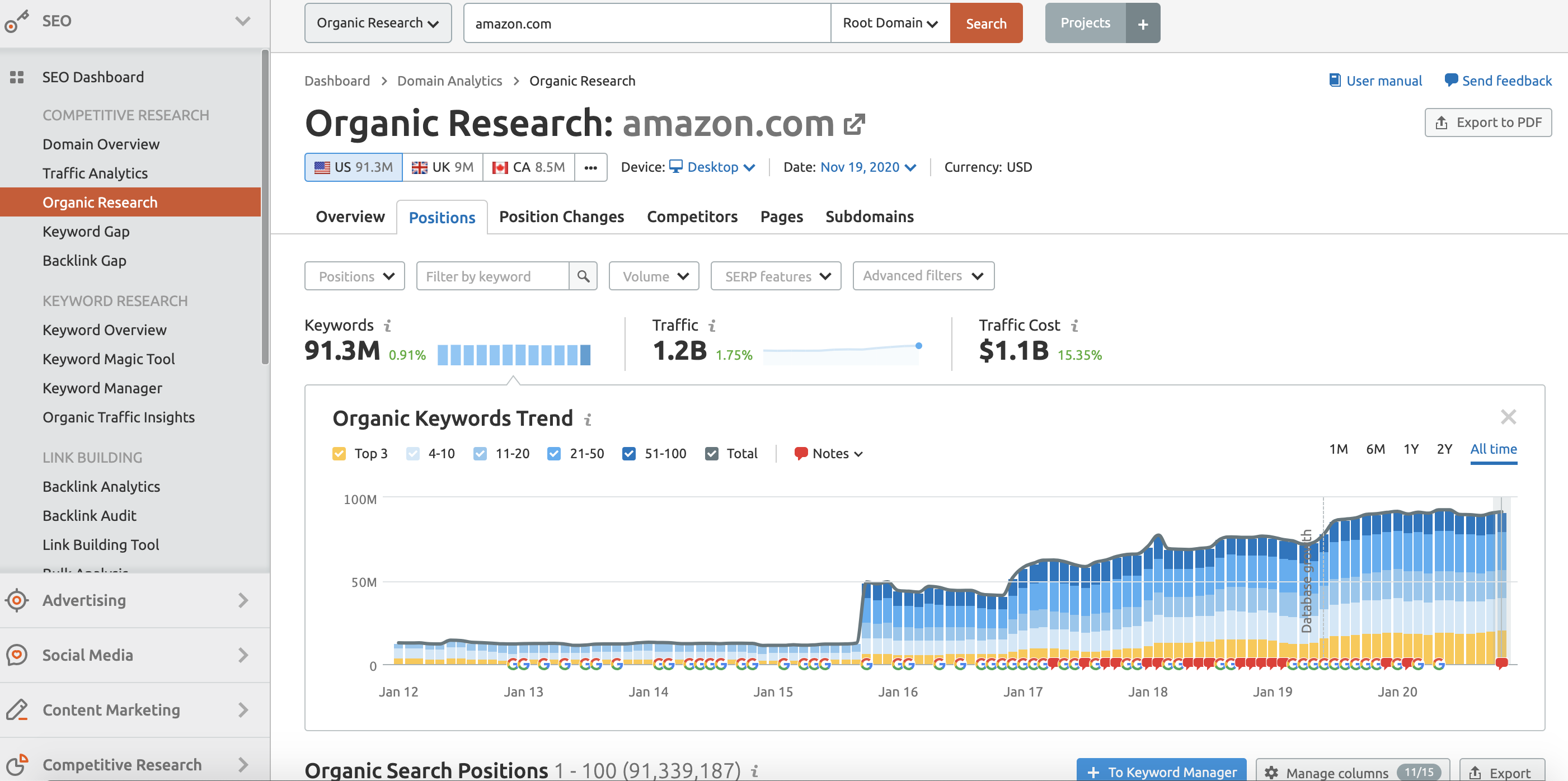 Amazon Site Organic Research