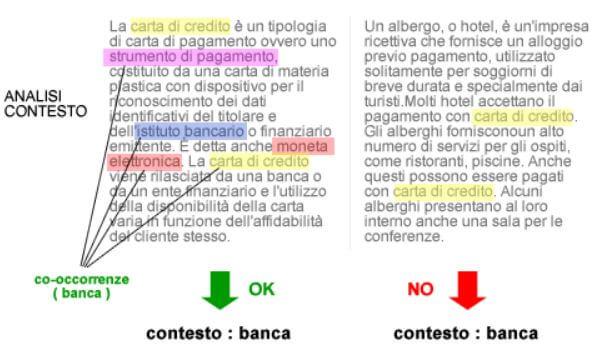 Ricerca semantica e contesto: co-occorrenza termini