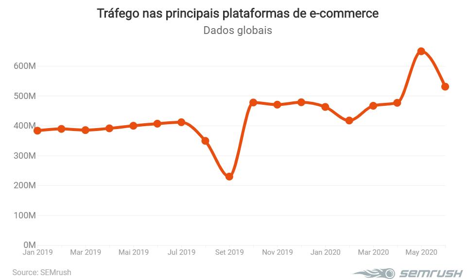 Tráfego nas principais plataformas de e-commerce