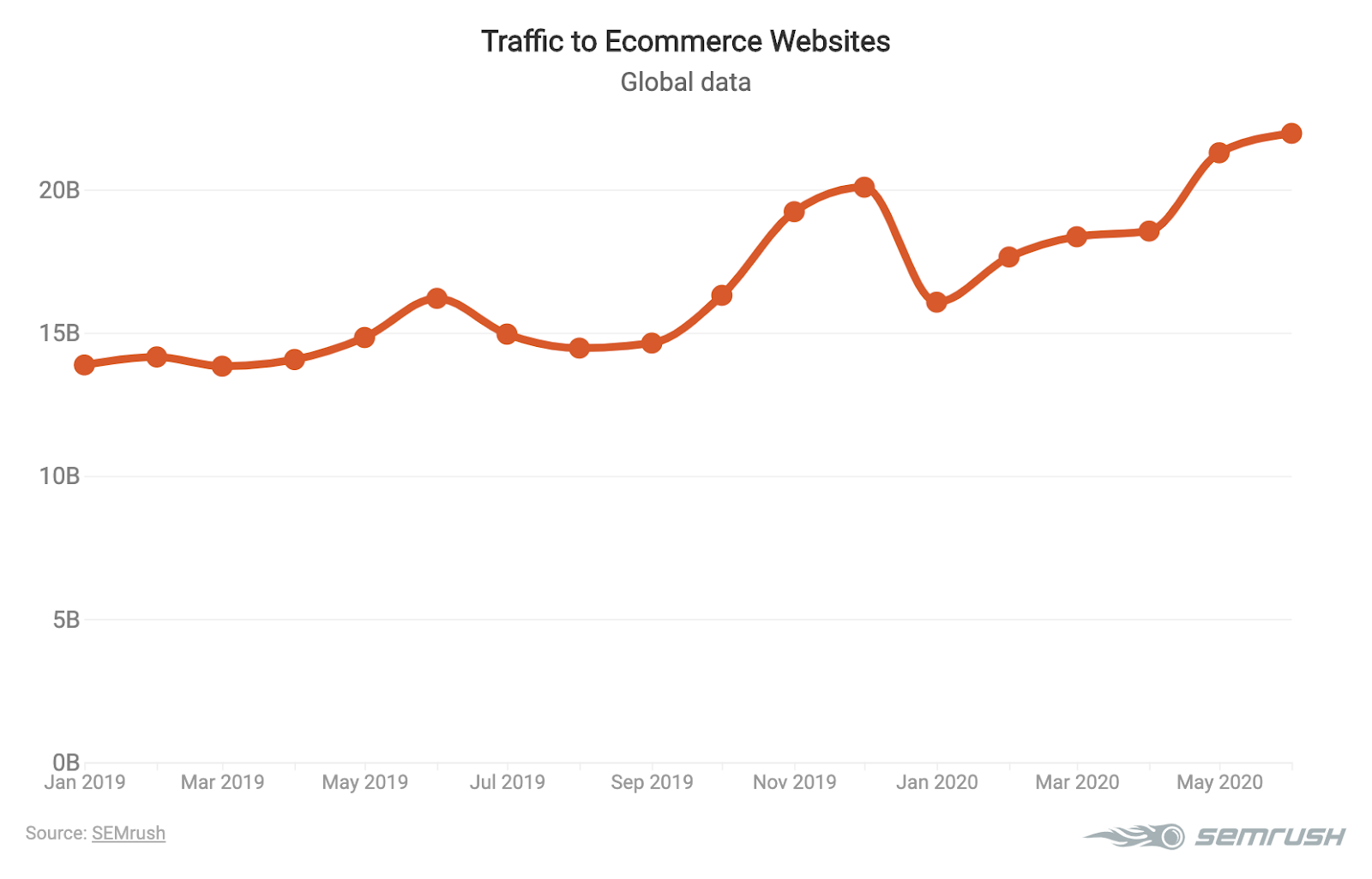 Traffic to ecommerce websites graphic