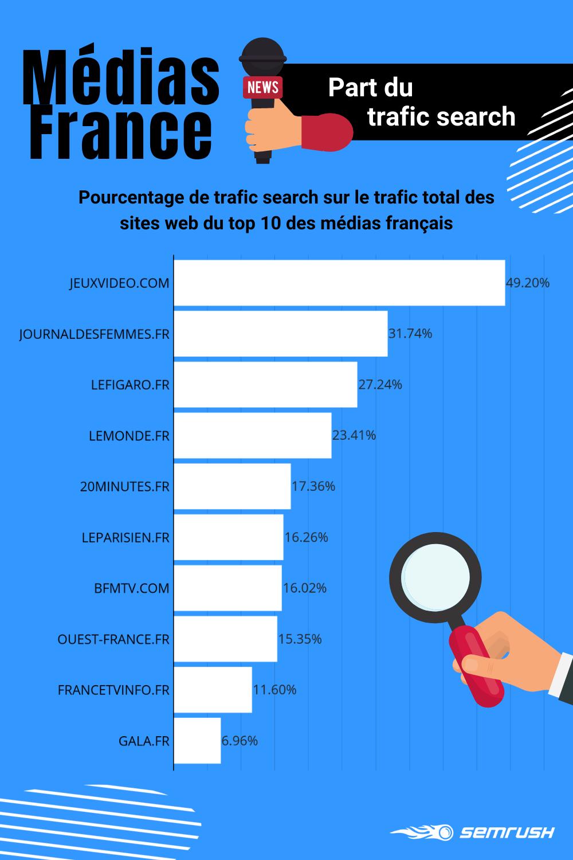 Médias numériques français : part du trafic Search