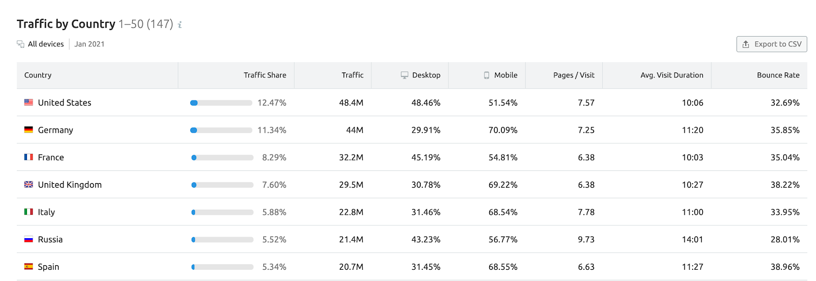 traffic analytics semrush traffic by country
