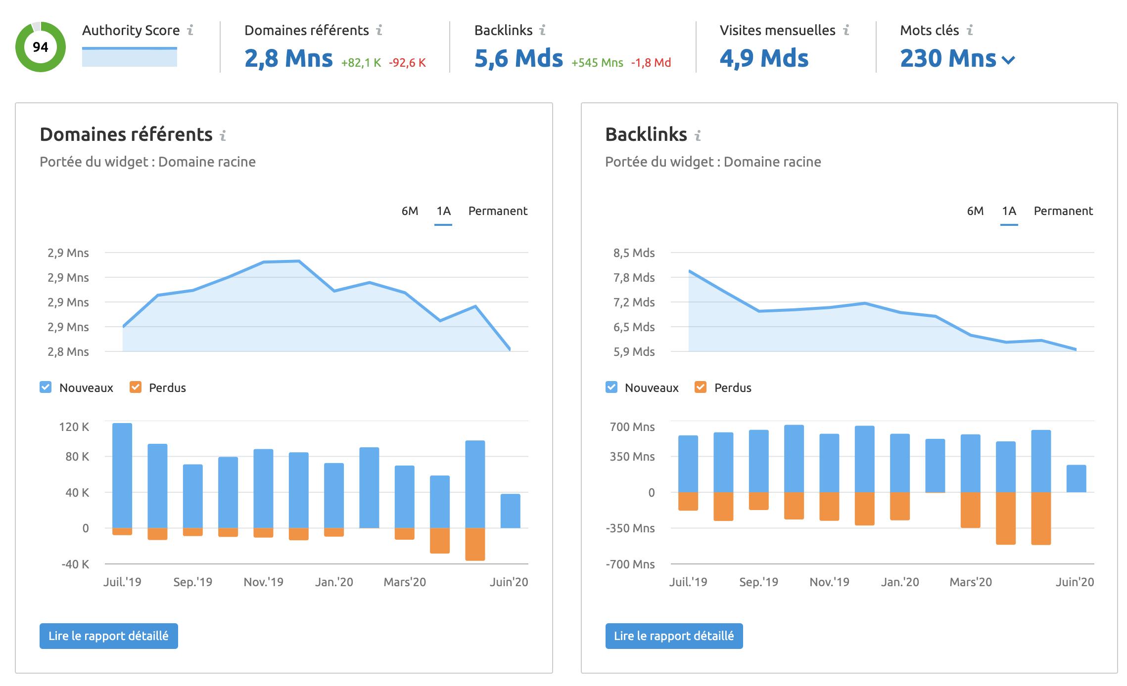 Backlinks Analytics SEMrush