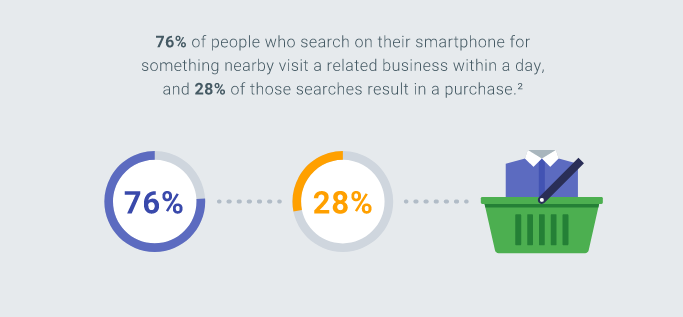 local mobile searches statistic Google