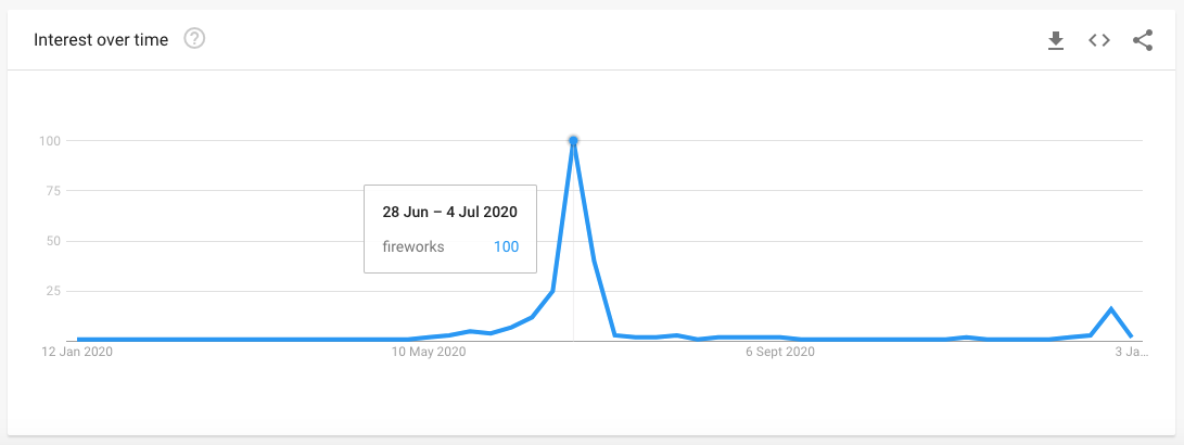 firework google trends