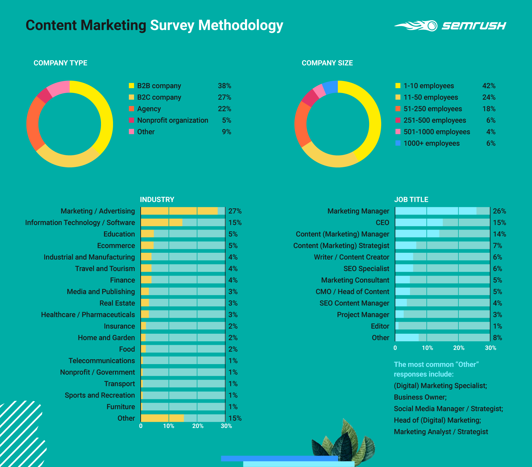 Content Marketing Survey Methodology