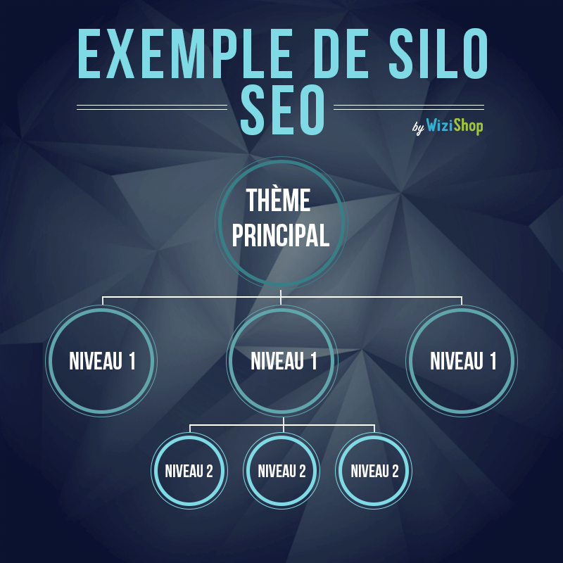 structure-silo-seo-wizishop.png