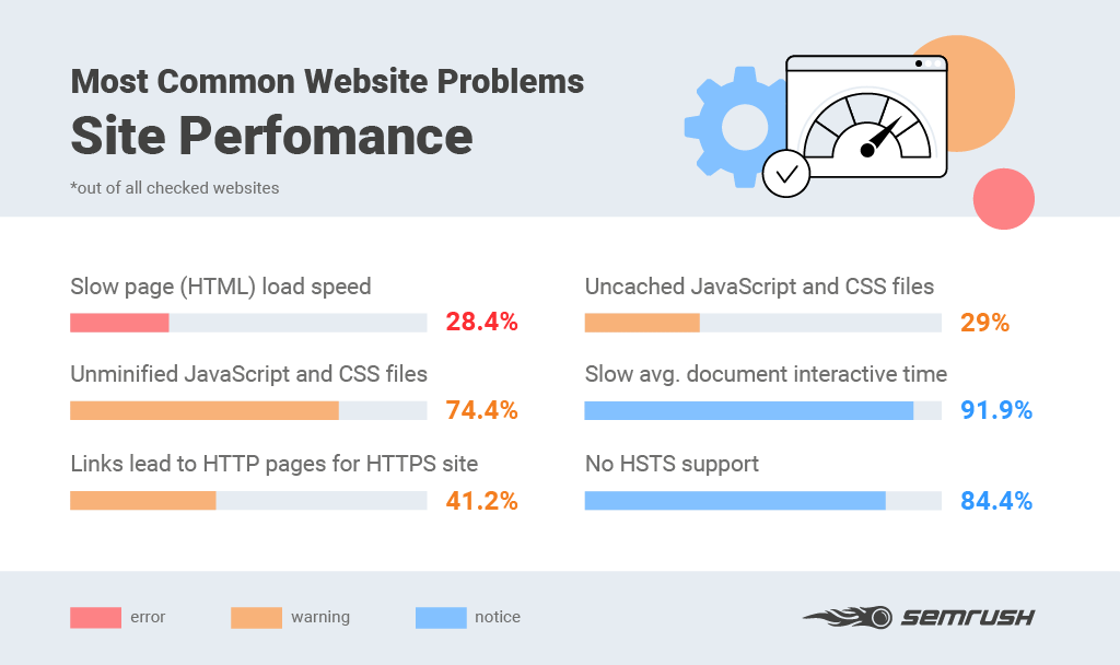 Common website mistakes
