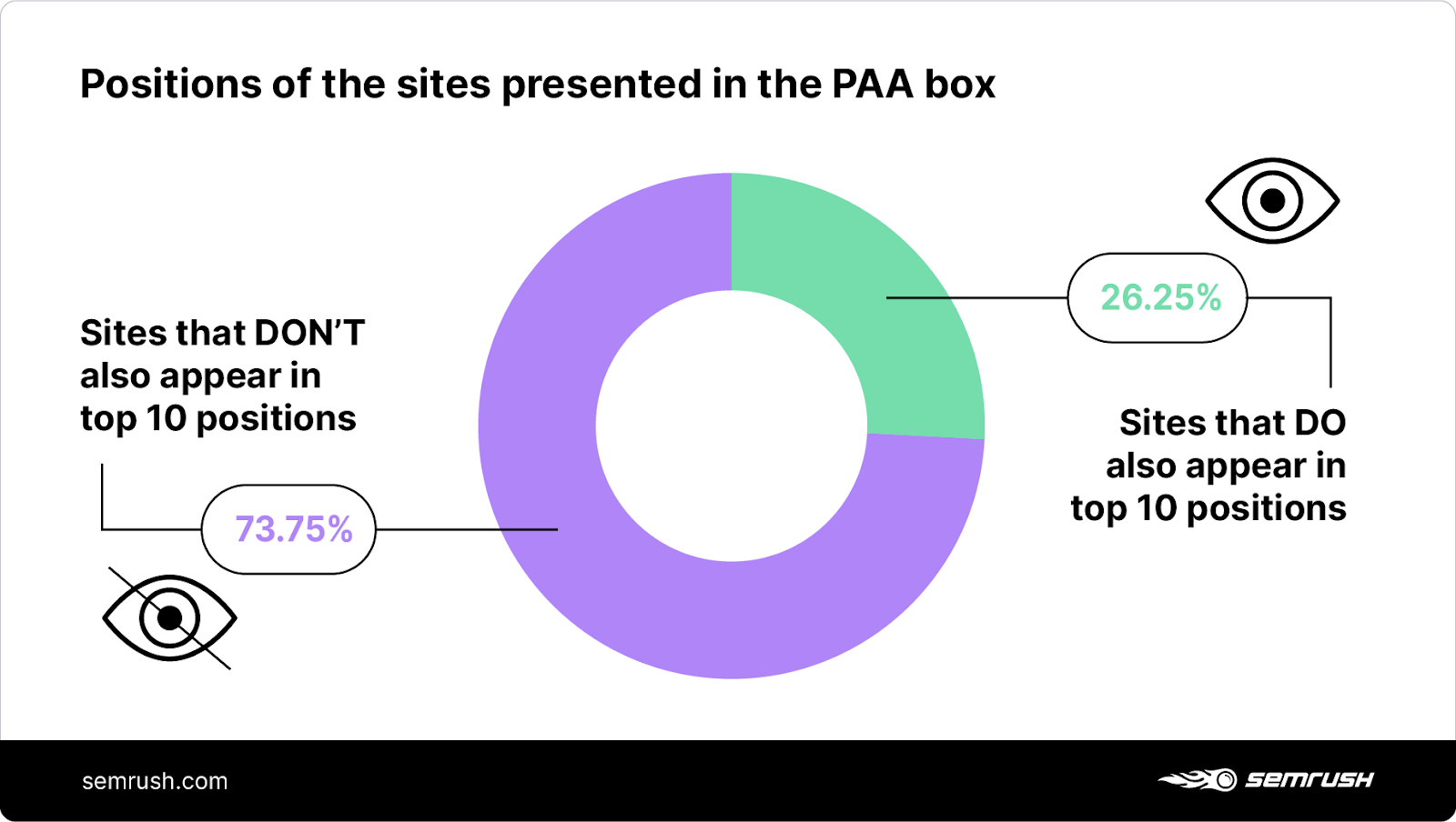 organic positions of the websites presented in the People Also Ask box