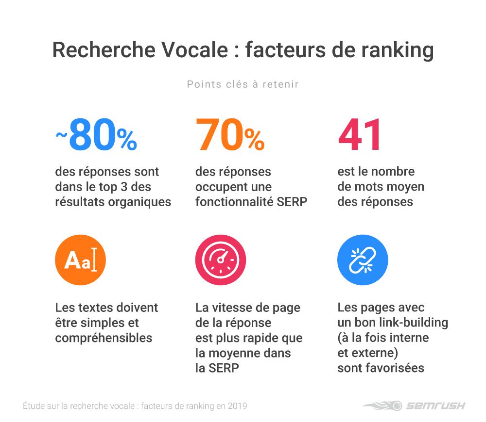 [Étude] Recherche vocale: les facteurs qui influencent le ranking en 2019. Image 5