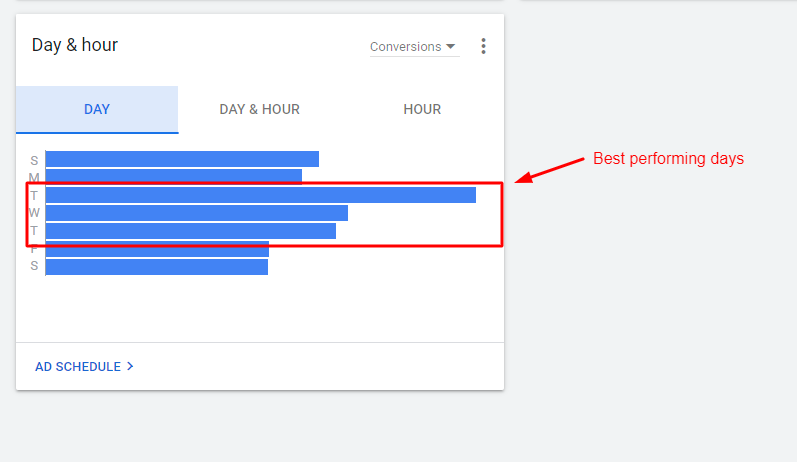 Best performing days in terms of number of conversions