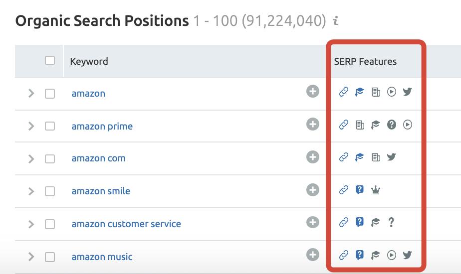 SEMrush Organic Research Positions
