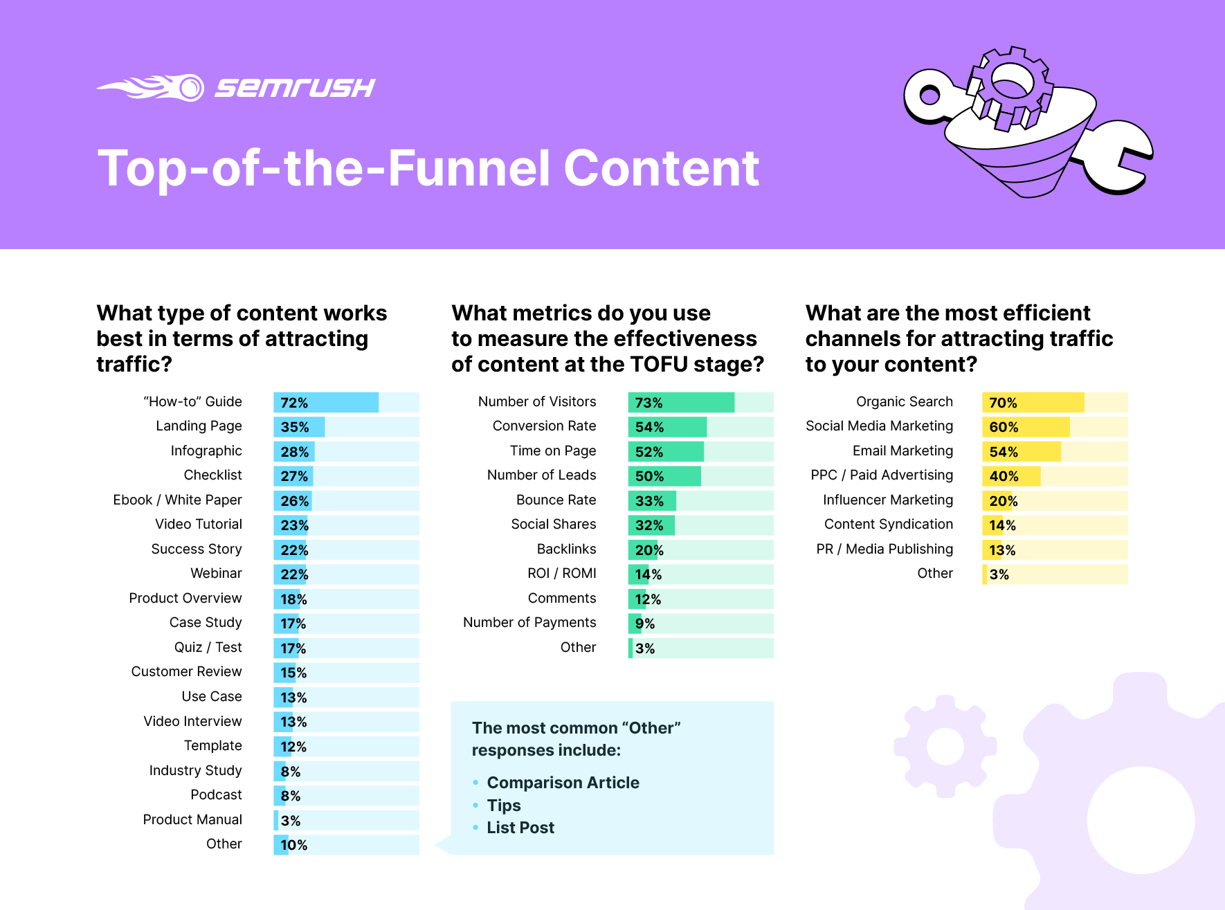 What content works best at the top of the marketing funnel?