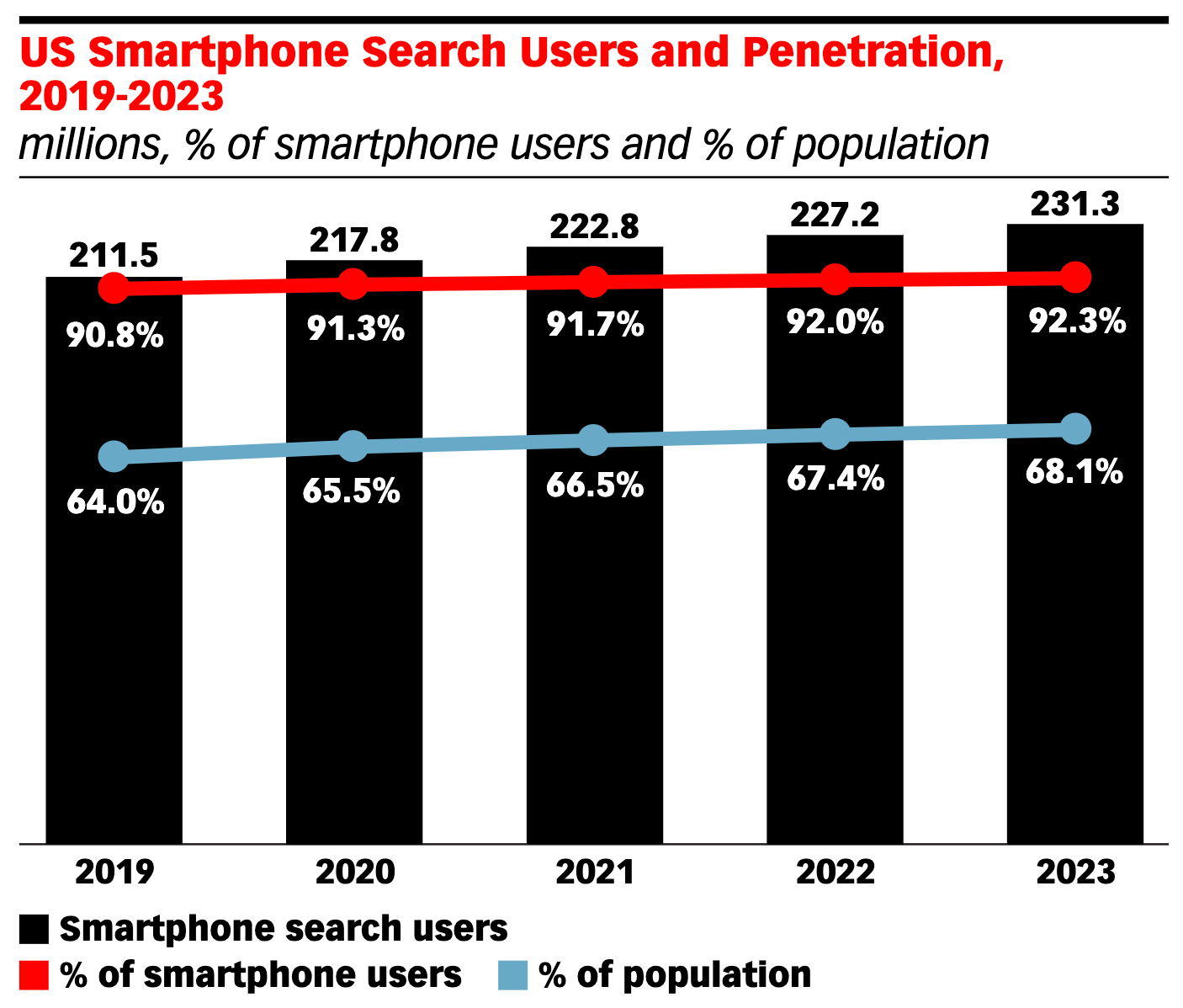 US smartphone and mobile use graphic