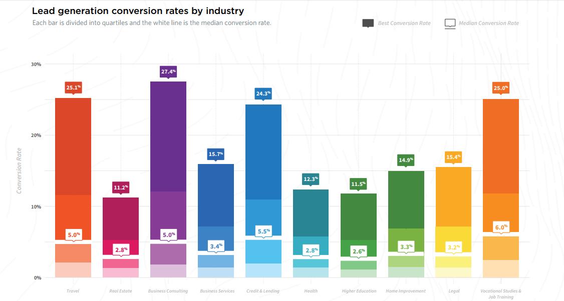 Ratio de conversión Unbounce por industria
