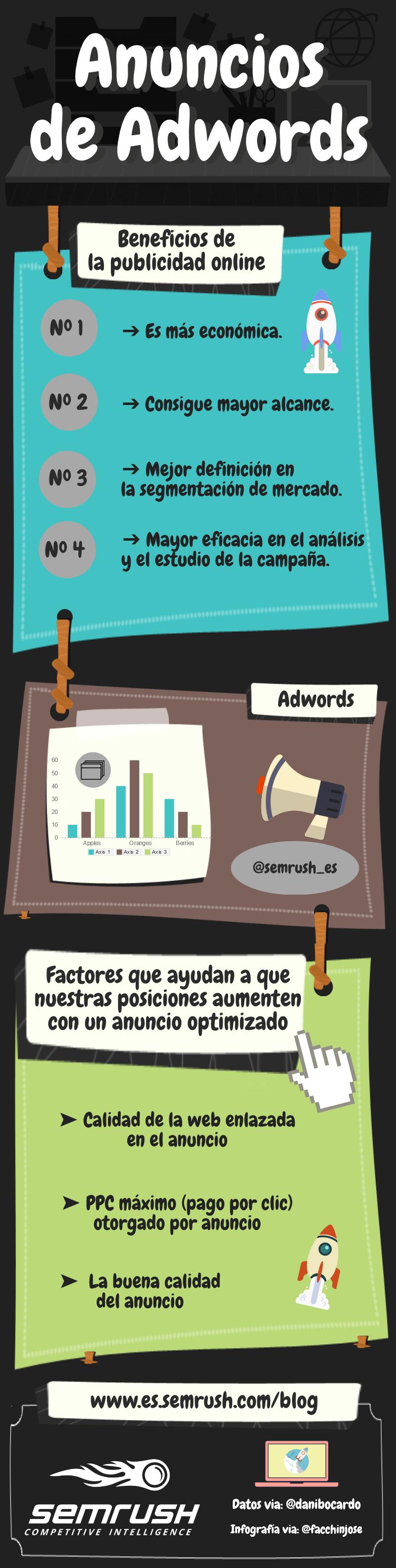Anuncios de Google Adwords - Infografía