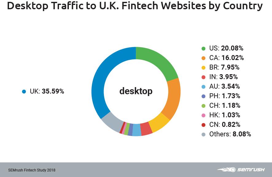 UK desktop traffic by country
