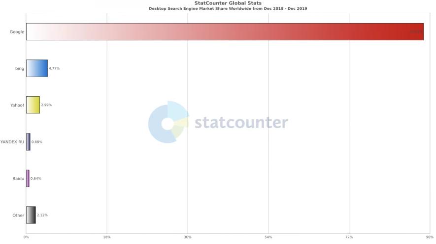 Qué es SEO - Distribución de motores de búsqueda en desktop