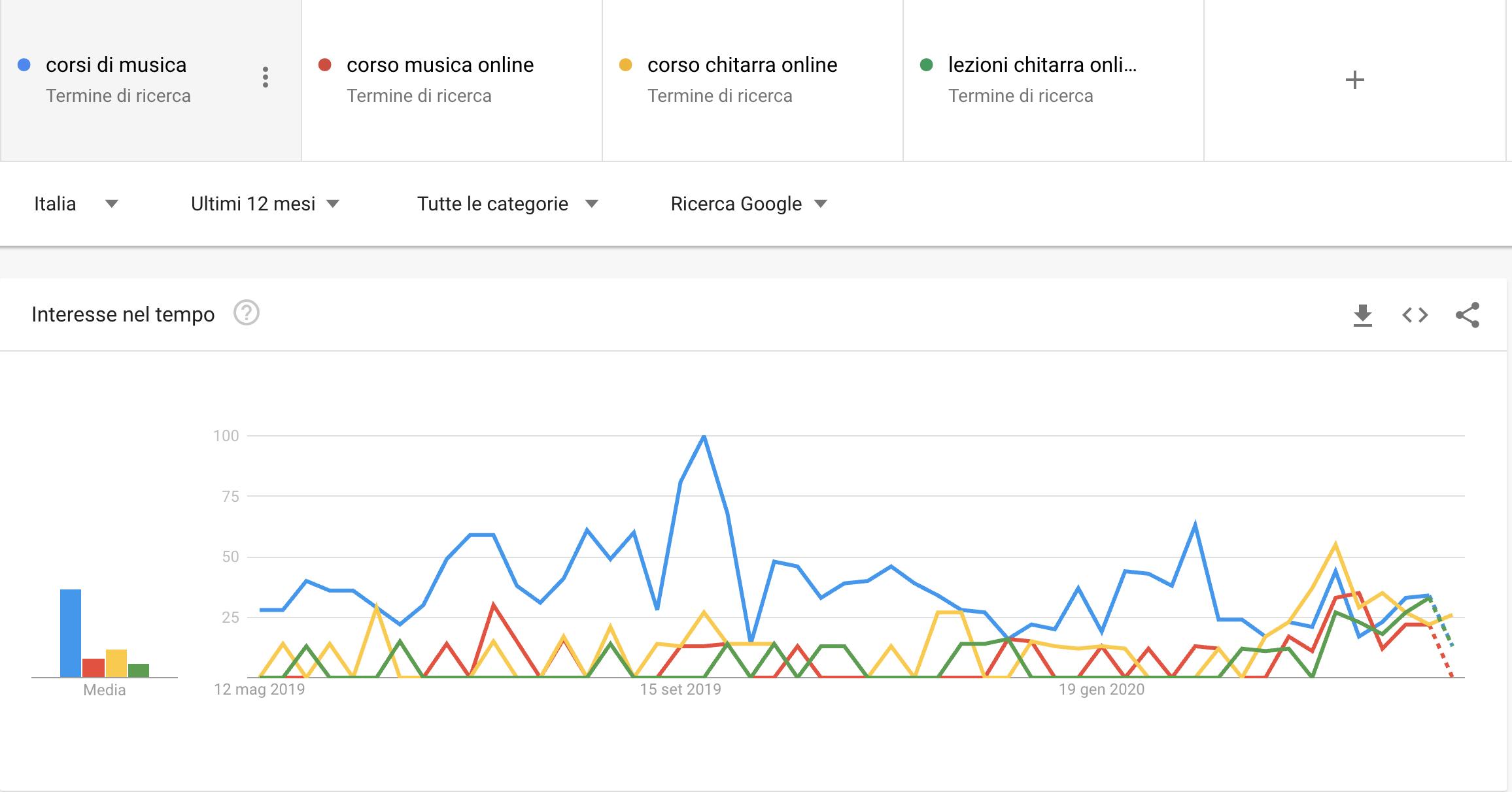 Trend delle lezioni di musica
