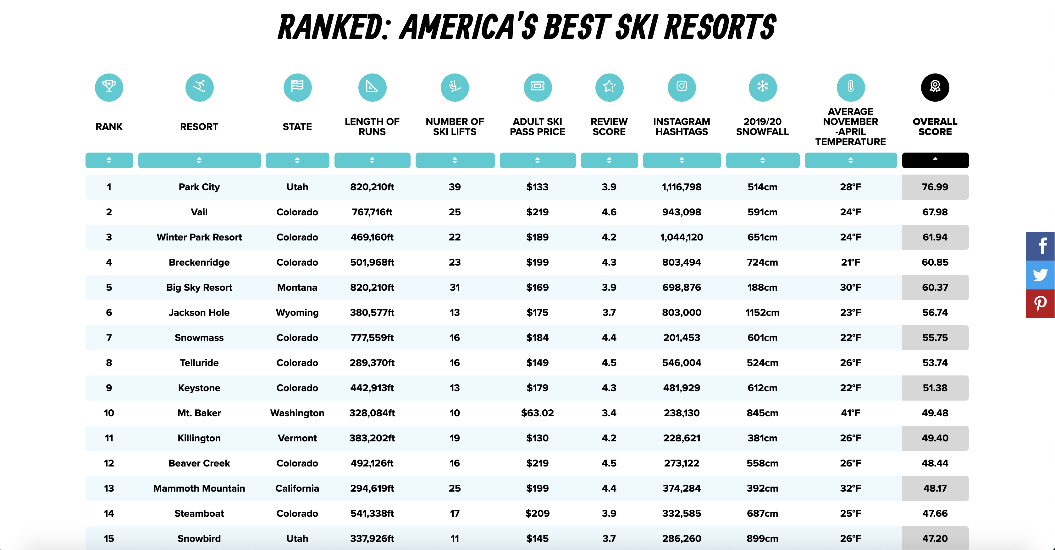 American Ski Index