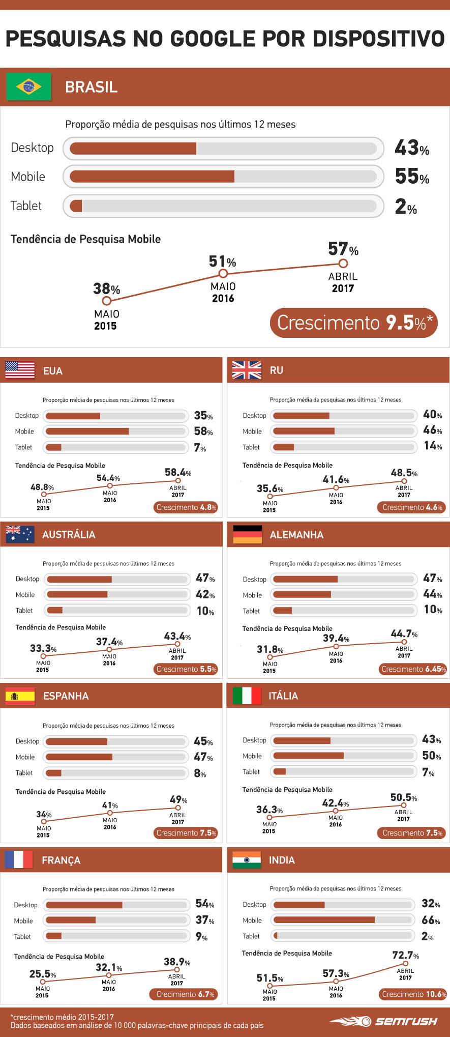 SEO para Mobile: Como manter vantagem competitiva no mundo de Mobile-Friendly. Imagem 0